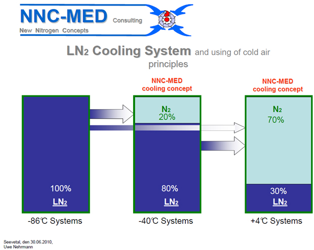 NNC-Group - NNC-LIN MS UG - Latest - December 2010 - Cooling System